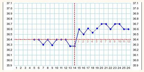 Виды графиков базальной температуры