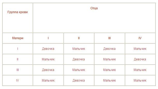 Таблица определения пола ребенка по крови