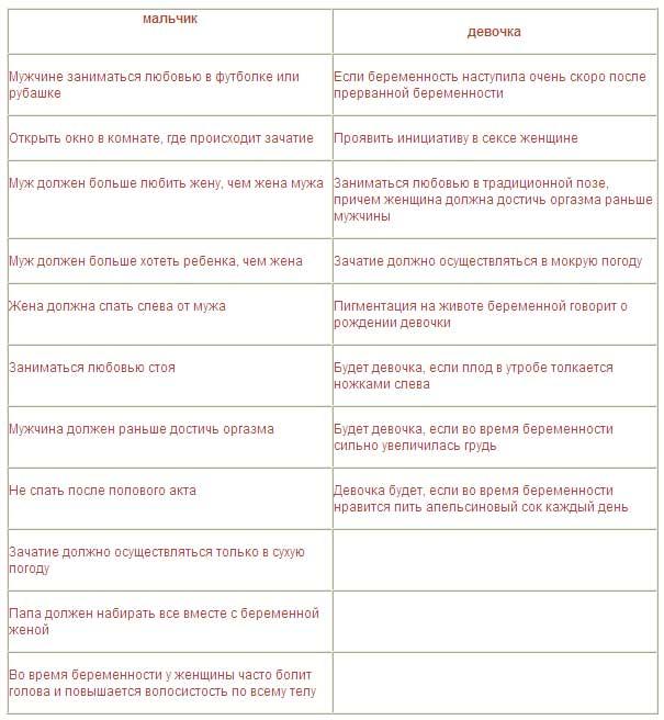 Как определить пол будущего ребенка по дате зачатия, группе крови родиетелей, календарю